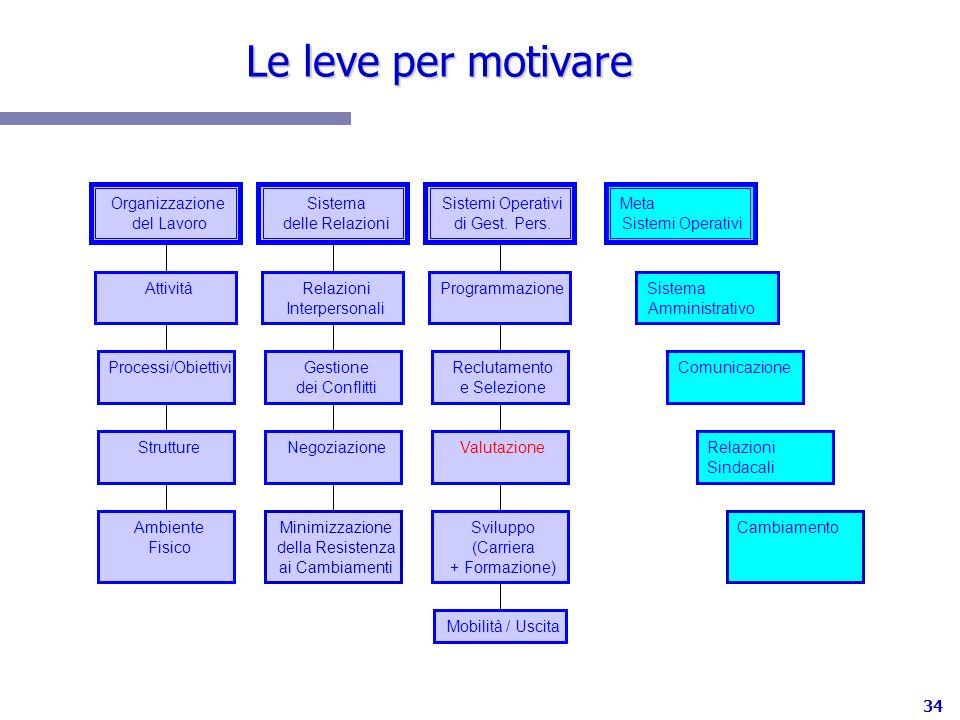 34 Le leve per motivare