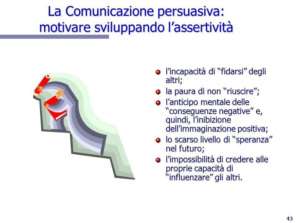 43 La Comunicazione persuasiva: motivare sviluppando lassertività lincapacità di fidarsi degli altri; la paura di non riuscire; lanticipo mentale dell
