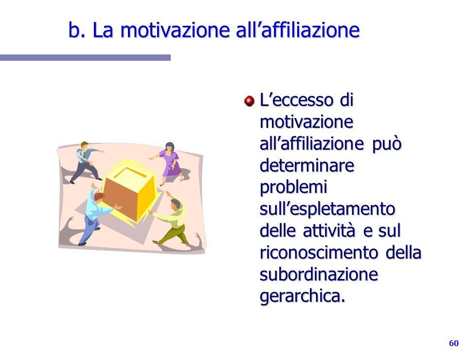 60 b. La motivazione allaffiliazione Leccesso di motivazione allaffiliazione può determinare problemi sullespletamento delle attività e sul riconoscim