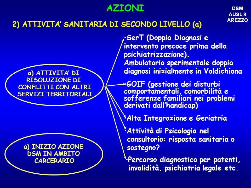 AZIONI 2) ATTIVITA SANITARIA DI SECONDO LIVELLO (a) a) ATTIVITA DI RISOLUZIONE DI CONFLITTI CON ALTRI SERVIZI TERRITORIALI SerT (Doppia Diagnosi e int