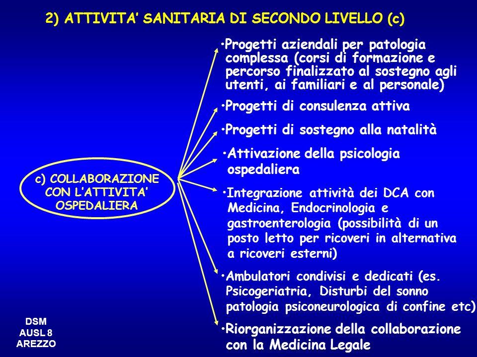 c) COLLABORAZIONE CON LATTIVITA OSPEDALIERA Progetti di consulenza attiva Progetti di sostegno alla natalità Attivazione della psicologia ospedaliera