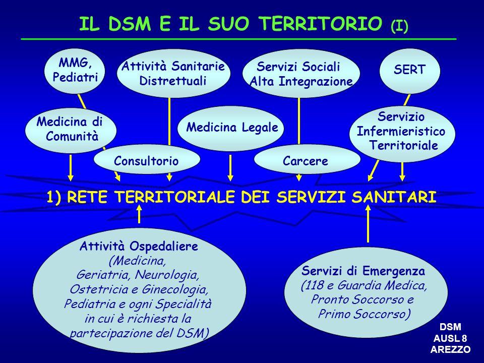 IL DSM E IL SUO TERRITORIO (I) 1) RETE TERRITORIALE DEI SERVIZI SANITARI MMG, Pediatri Attività Sanitarie Distrettuali Servizi Sociali Alta Integrazio