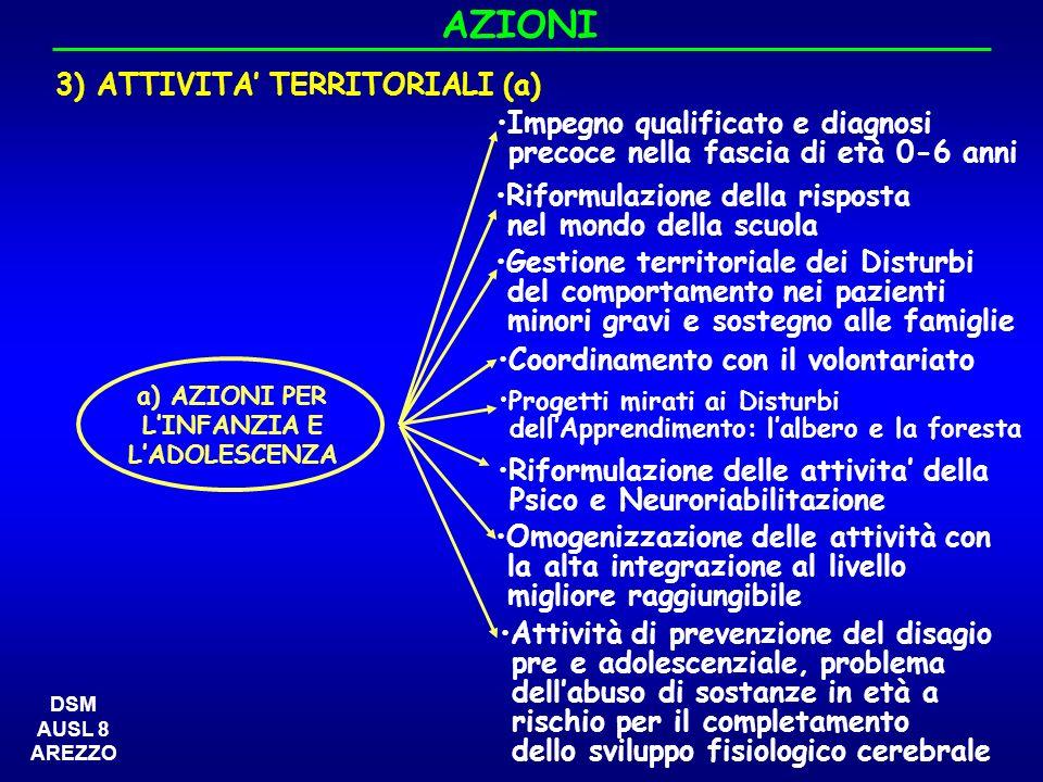AZIONI 3) ATTIVITA TERRITORIALI (a) a) AZIONI PER LINFANZIA E LADOLESCENZA Riformulazione della risposta nel mondo della scuola Progetti mirati ai Dis