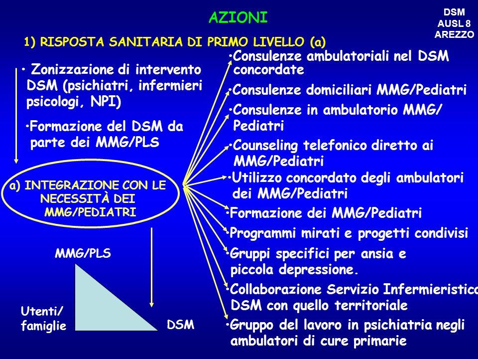 AZIONI 1) RISPOSTA SANITARIA DI PRIMO LIVELLO (a) a) INTEGRAZIONE CON LE NECESSITÀ DEI MMG/PEDIATRI Consulenze ambulatoriali nel DSM concordate Consul