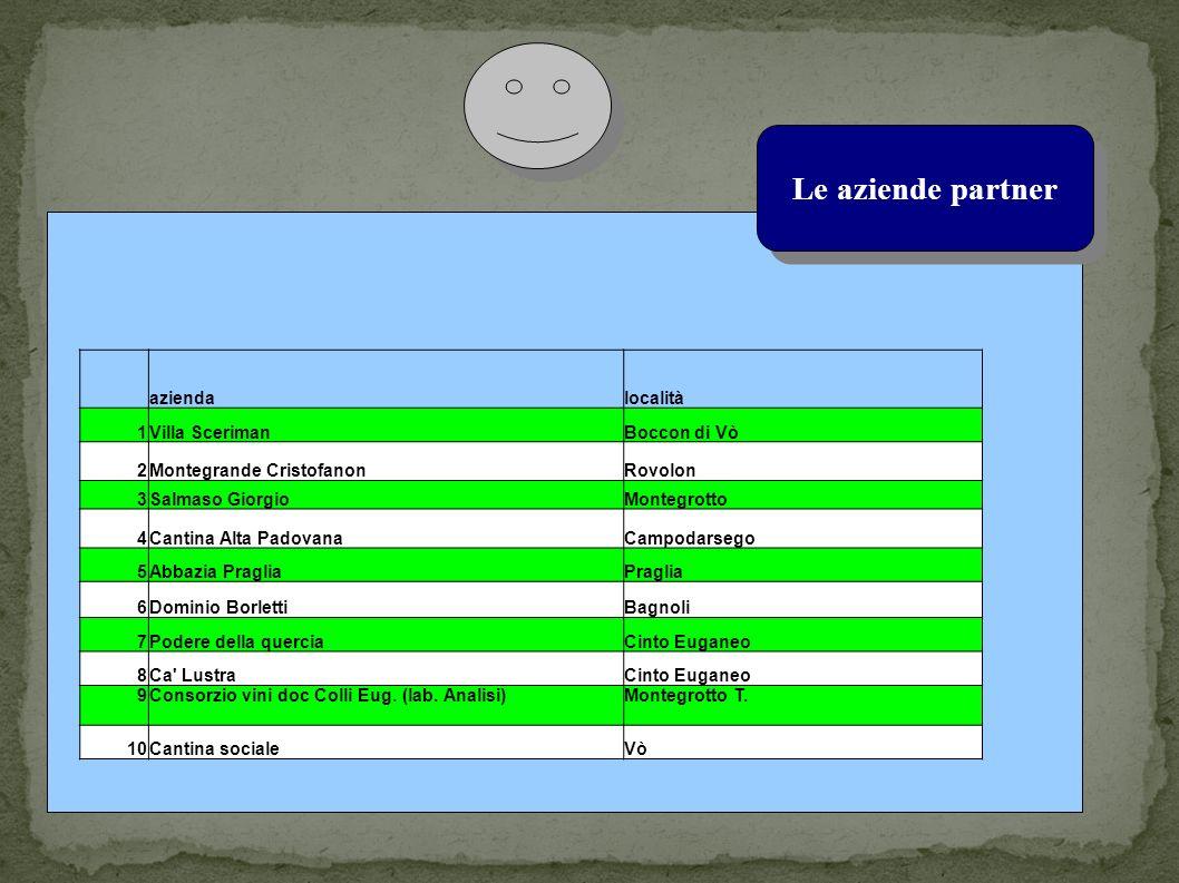 Le aziende partner aziendalocalità 1Villa ScerimanBoccon di Vò 2Montegrande CristofanonRovolon 3Salmaso GiorgioMontegrotto 4Cantina Alta PadovanaCampodarsego 5Abbazia PragliaPraglia 6Dominio BorlettiBagnoli 7Podere della querciaCinto Euganeo 8Ca LustraCinto Euganeo 9Consorzio vini doc Colli Eug.