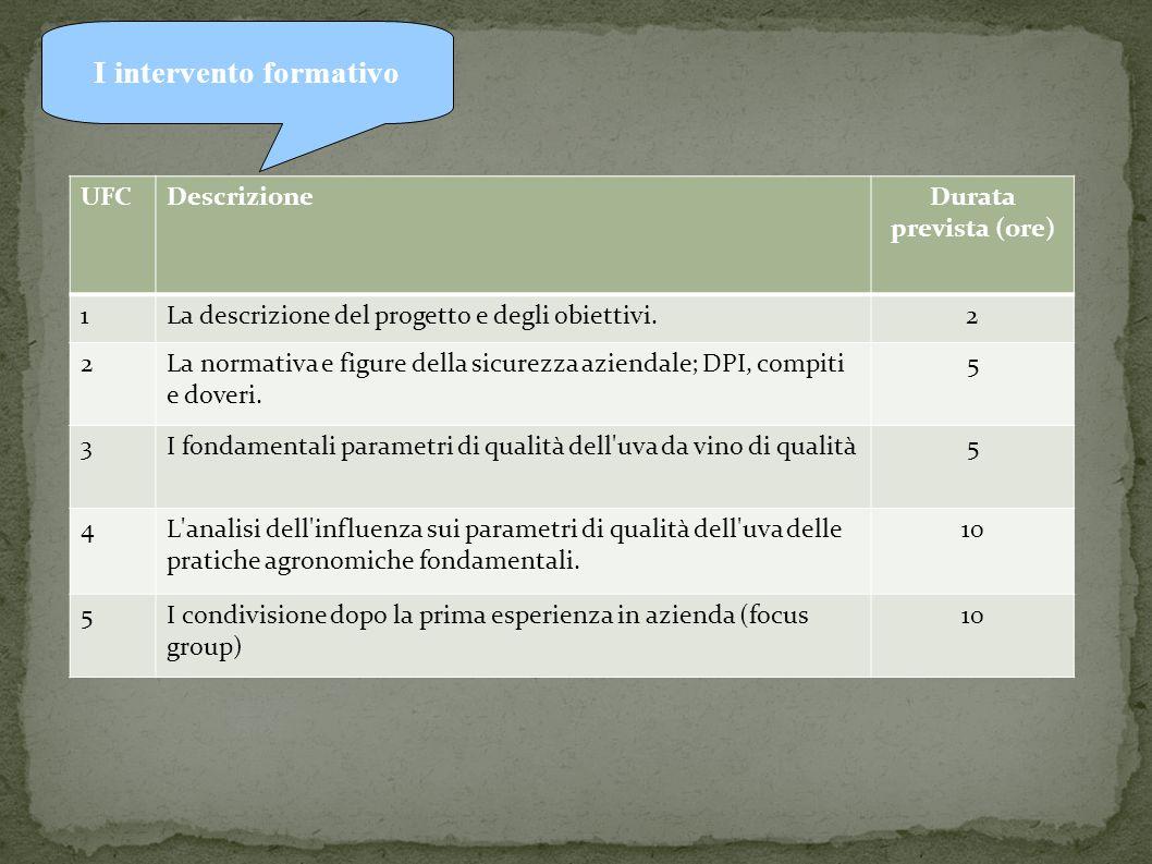 I intervento formativo UFCDescrizioneDurata prevista (ore) 1La descrizione del progetto e degli obiettivi.2 2La normativa e figure della sicurezza aziendale; DPI, compiti e doveri.