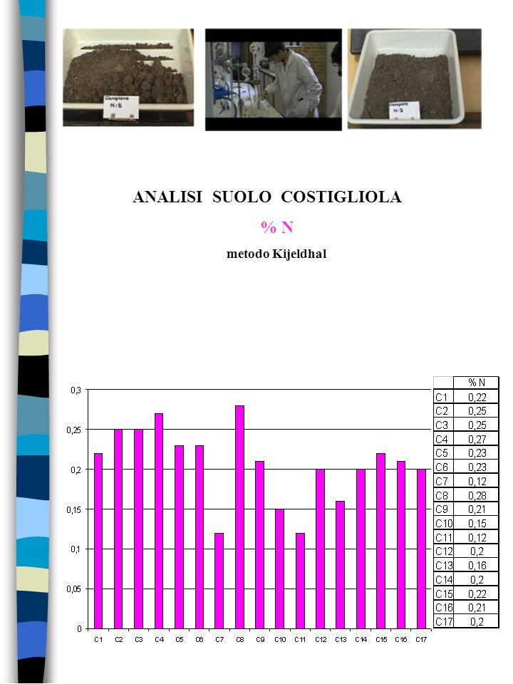 ANALISI SUOLO COSTIGLIOLA % N metodo Kijeldhal