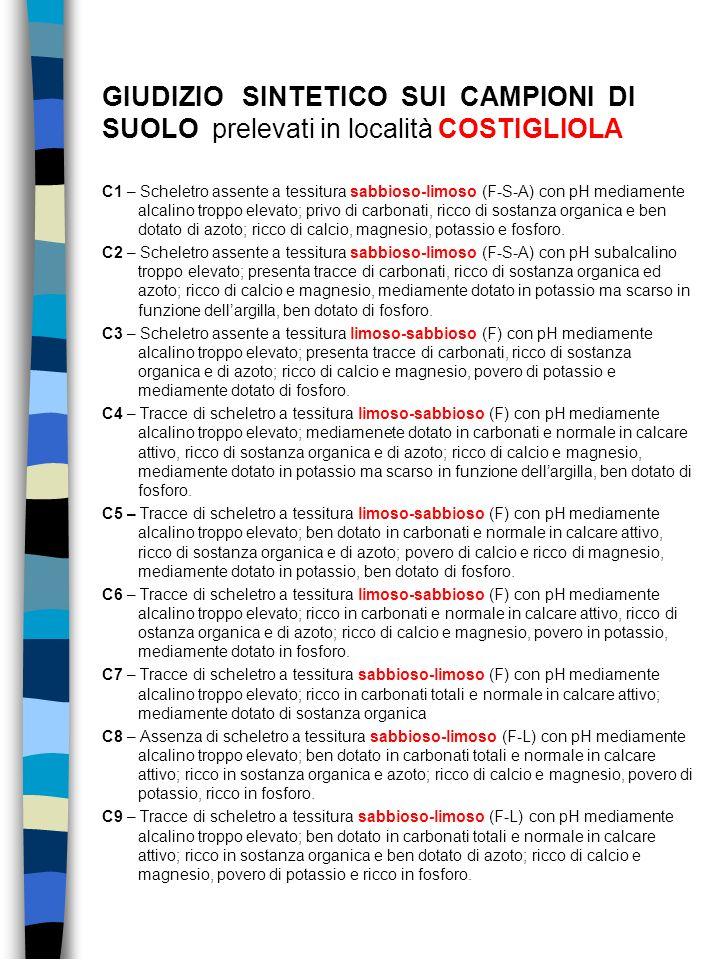 GIUDIZIO SINTETICO SUI CAMPIONI DI SUOLO prelevati in località COSTIGLIOLA C1 – Scheletro assente a tessitura sabbioso-limoso (F-S-A) con pH mediament