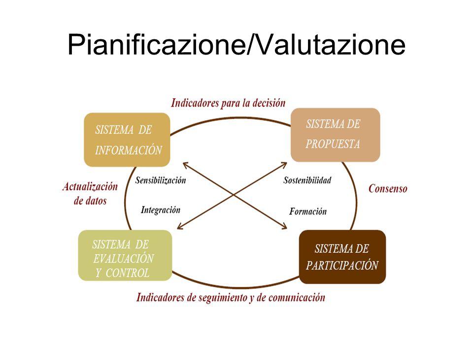 Pianificazione/Valutazione
