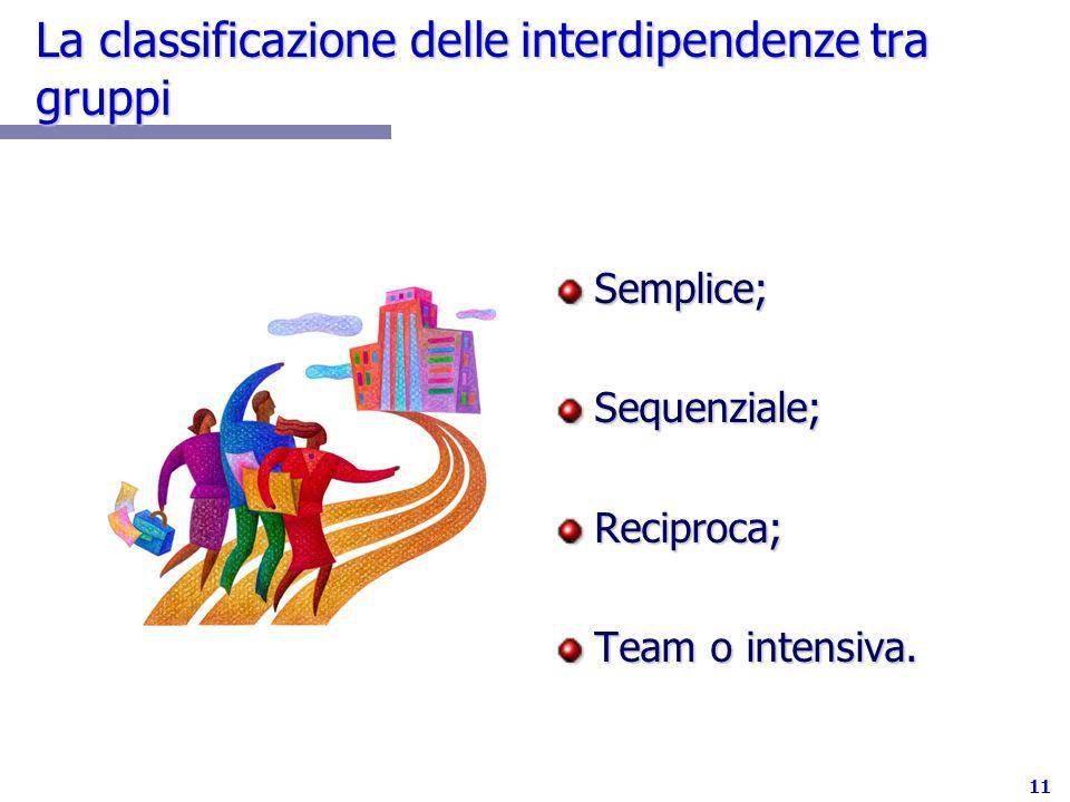 11 La classificazione delle interdipendenze tra gruppi Semplice;Sequenziale;Reciproca; Team o intensiva.