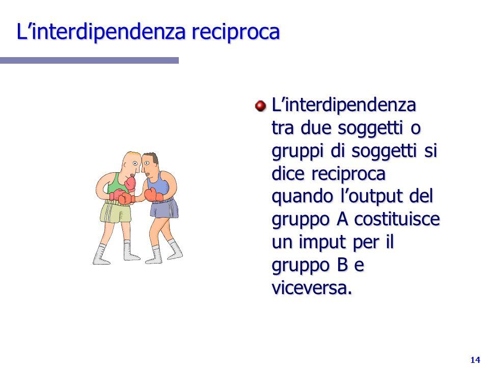 14 Linterdipendenza reciproca Linterdipendenza tra due soggetti o gruppi di soggetti si dice reciproca quando loutput del gruppo A costituisce un impu
