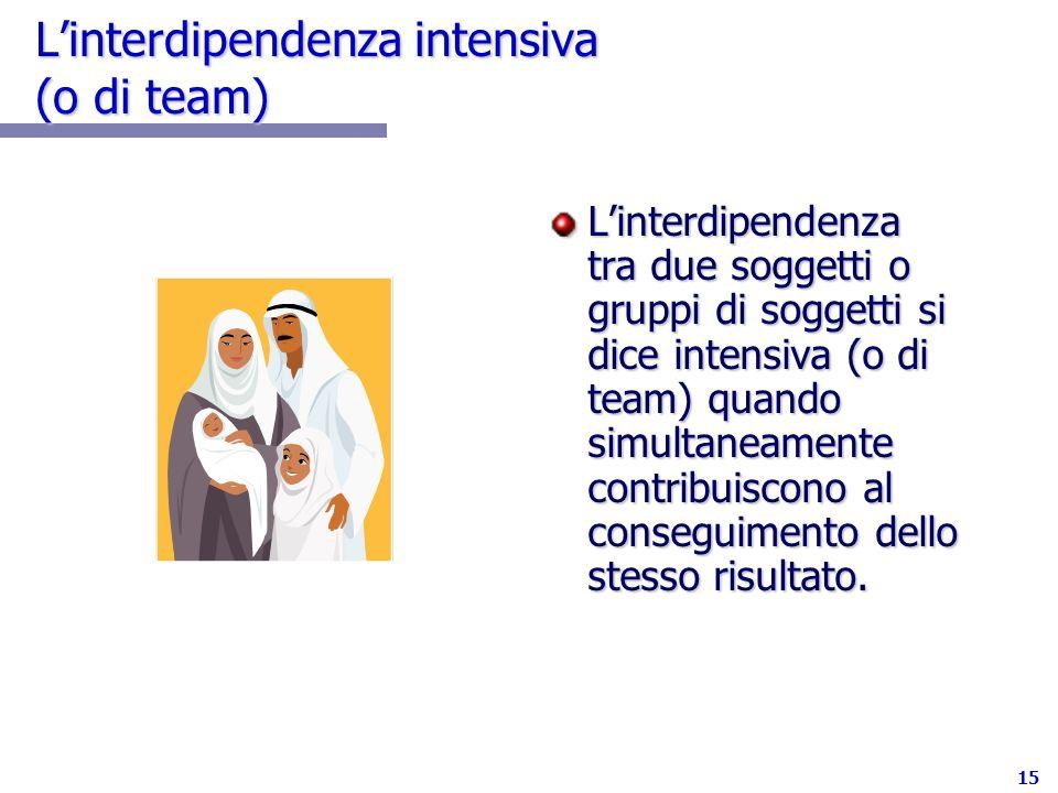15 Linterdipendenza intensiva (o di team) Linterdipendenza tra due soggetti o gruppi di soggetti si dice intensiva (o di team) quando simultaneamente