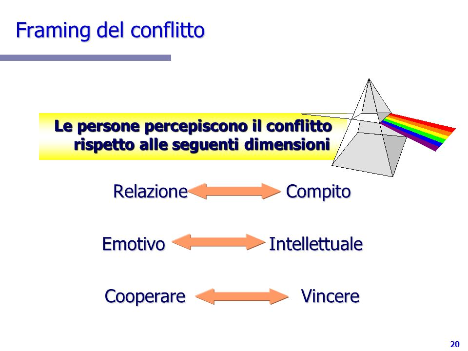 20 Framing del conflitto Relazione Compito Emotivo Intellettuale Cooperare Vincere Le persone percepiscono il conflitto rispetto alle seguenti dimensi
