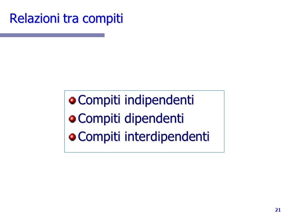 21 Relazioni tra compiti Compiti indipendenti Compiti dipendenti Compiti interdipendenti