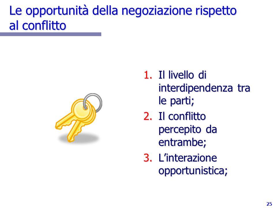 25 Le opportunità della negoziazione rispetto al conflitto 1.Il livello di interdipendenza tra le parti; 2.Il conflitto percepito da entrambe; 3.Linte