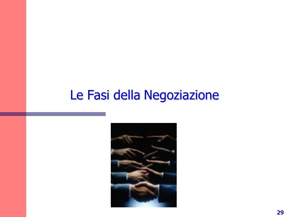 29 Le Fasi della Negoziazione