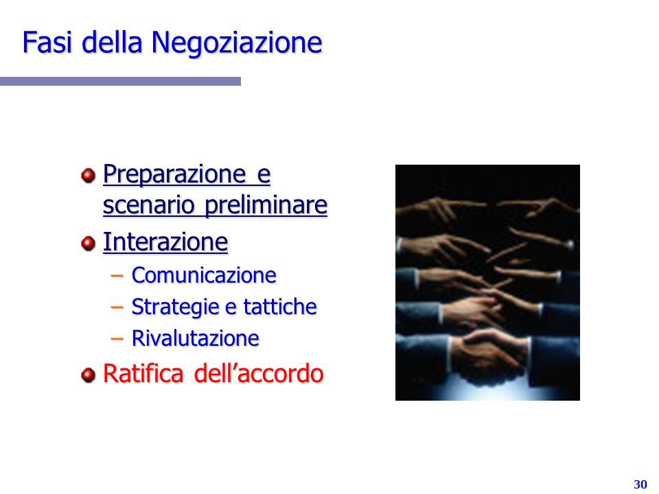 30 Fasi della Negoziazione Preparazione e scenario preliminare Interazione –Comunicazione –Strategie e tattiche –Rivalutazione Ratifica dellaccordo