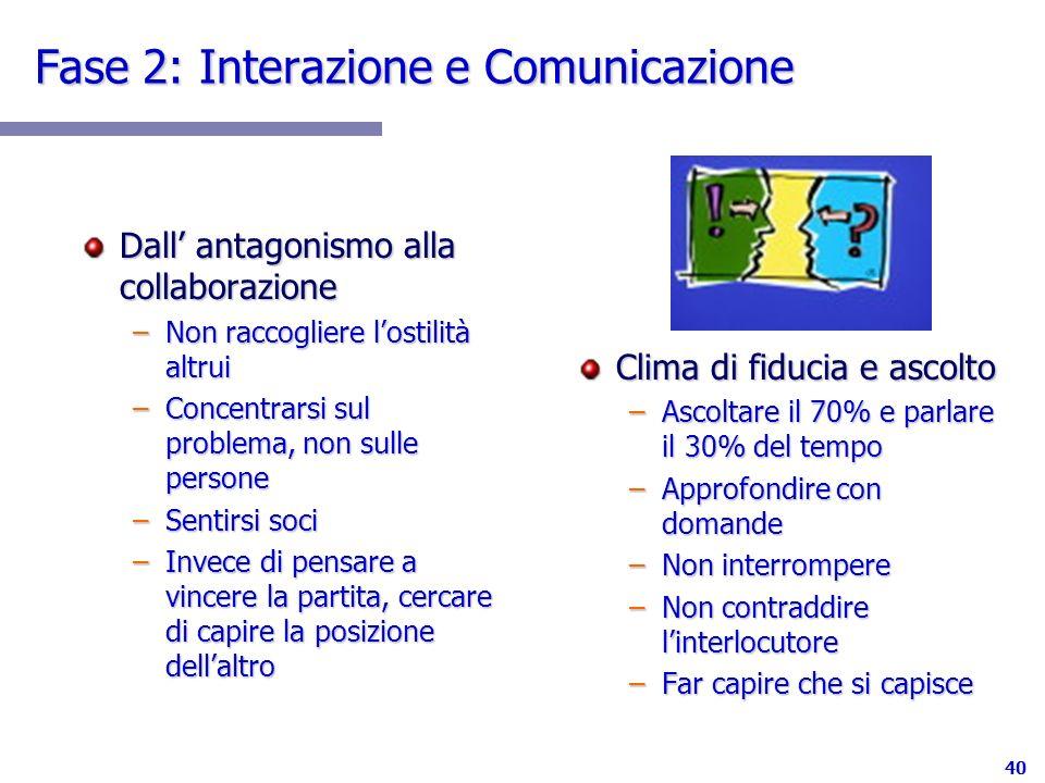 40 Fase 2: Interazione e Comunicazione Dall antagonismo alla collaborazione –Non raccogliere lostilità altrui –Concentrarsi sul problema, non sulle pe