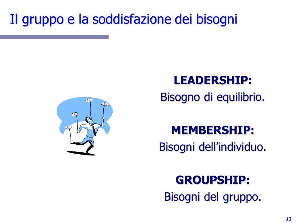 21 Il gruppo e la soddisfazione dei bisogni LEADERSHIP: Bisogno di equilibrio. MEMBERSHIP: Bisogni dellindividuo. GROUPSHIP: Bisogni del gruppo.