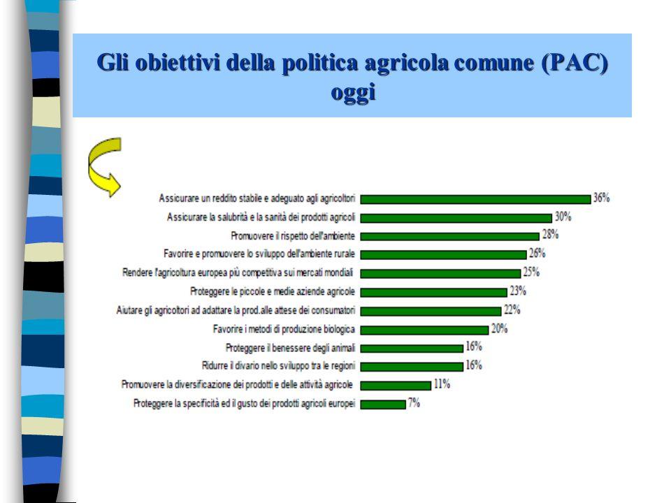 Il costo della politica agricola comune (PAC) 0,30 euro/giorno La PAC costa circa 0,30 euro/giorno per ogni cittadino dell UE.