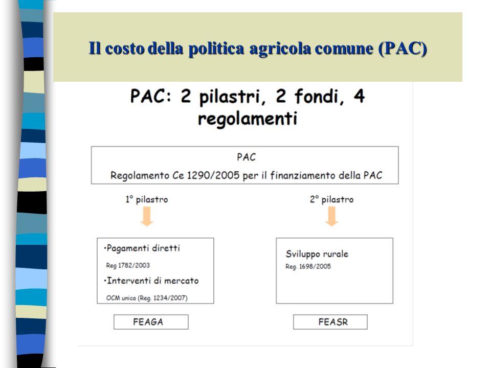 Il costo della politica agricola comune (PAC)