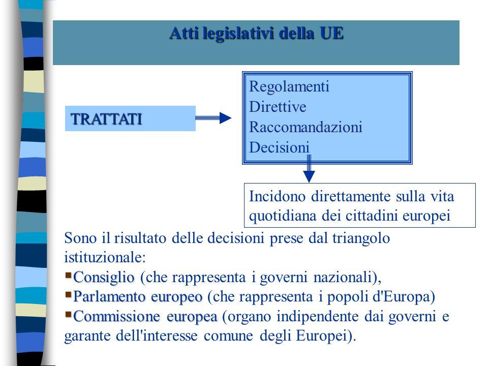Atti legislativi della UE trattati I trattati contengono i principi giuridici e fondamentali concernenti gli obiettivi, l organizzazione e la modalit à di funzionamento della Comunit à, nonch é parti del diritto economico Il regolamento Il regolamento ha portata generale; è obbligatorio integralmente e direttamente applicabile in ciascuno degli Stati membri (non servono atti di recepimento da parte degli stati membri)