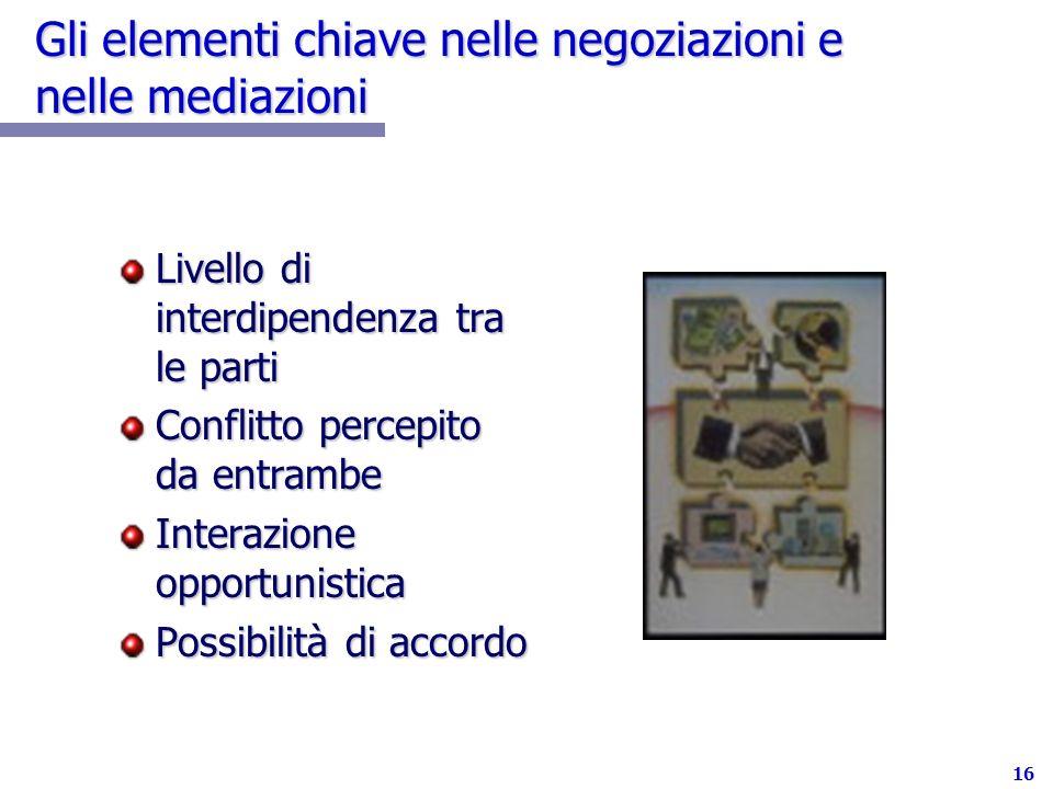 16 Gli elementi chiave nelle negoziazioni e nelle mediazioni Livello di interdipendenza tra le parti Conflitto percepito da entrambe Interazione opportunistica Possibilità di accordo