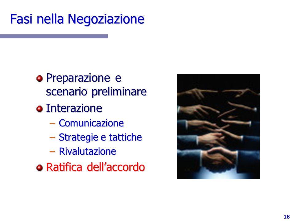 18 Fasi nella Negoziazione Preparazione e scenario preliminare Interazione –Comunicazione –Strategie e tattiche –Rivalutazione Ratifica dellaccordo