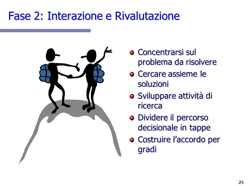 25 Fase 2: Interazione e Rivalutazione Concentrarsi sul problema da risolvere Cercare assieme le soluzioni Sviluppare attività di ricerca Dividere il percorso decisionale in tappe Costruire laccordo per gradi