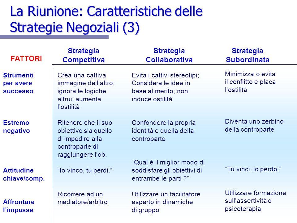 31 Strategia Competitiva Strategia Collaborativa Strategia Subordinata FATTORI Strumenti per avere successo Estremo negativo Attitudine chiave/comp.