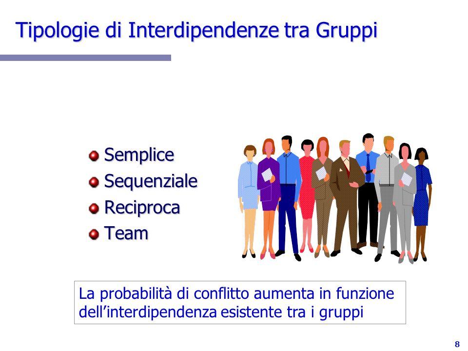 8 Tipologie di Interdipendenze tra Gruppi SempliceSequenzialeReciprocaTeam La probabilità di conflitto aumenta in funzione dellinterdipendenza esistente tra i gruppi