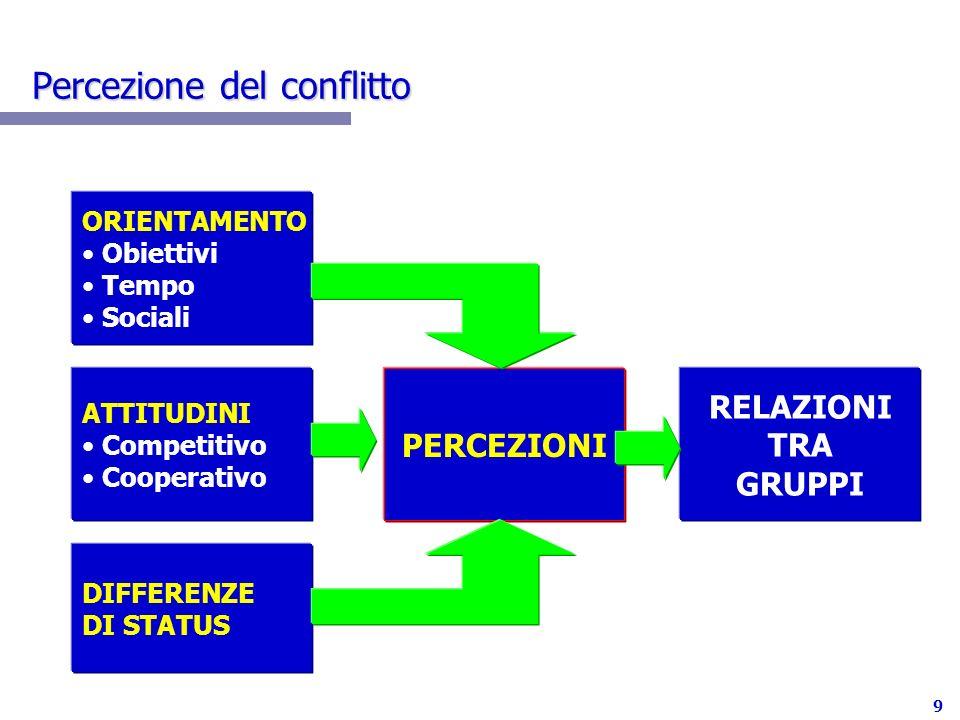 10 Framing del conflitto Relazione Compito Emotivo Intellettuale Cooperare Vincere Le persone percepiscono il conflitto rispetto alle seguenti dimensioni
