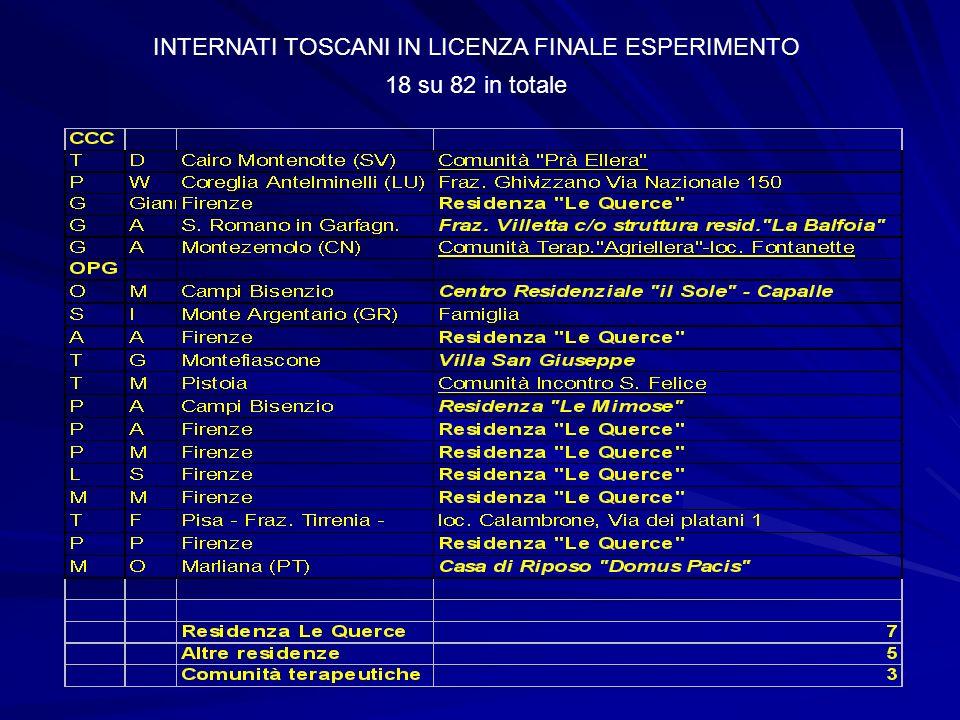 INTERNATI TOSCANI IN LICENZA FINALE ESPERIMENTO 18 su 82 in totale