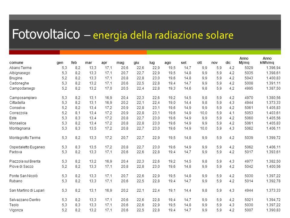 Fotovoltaico – energia della radiazione solare comunegenfebmaraprmaggiulugagosetottnovdic Anno Mj/mq Anno kWh/mq Abano Terme5,38,213,317,120,622,622,9