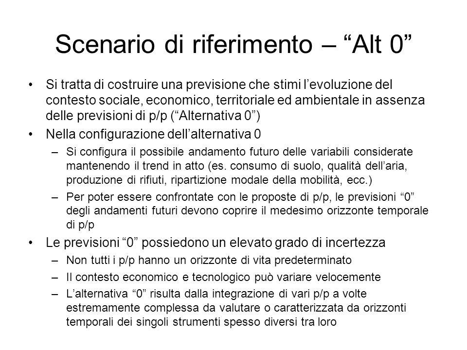Scenario di riferimento – Alt 0 Si tratta di costruire una previsione che stimi levoluzione del contesto sociale, economico, territoriale ed ambiental