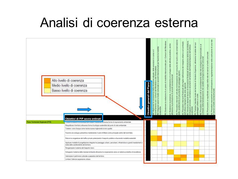 Analisi di coerenza esterna Estratto della matrice relativa allanalisi di coerenza esterna