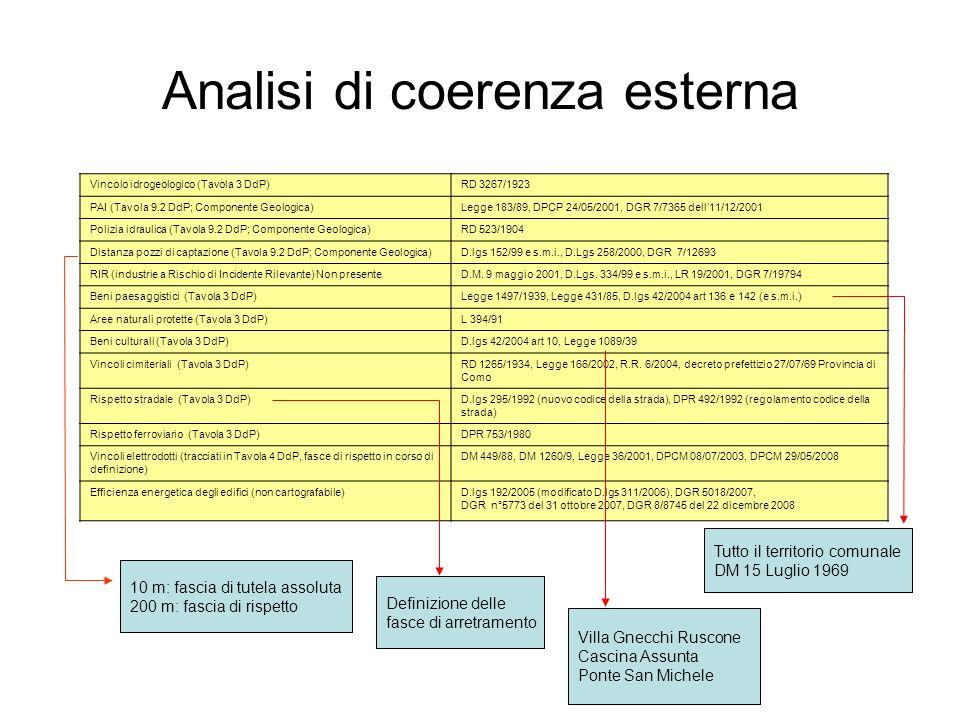 Analisi di coerenza esterna Norme e vincoli sovraordinati Definizione delle fasce di arretramento 10 m: fascia di tutela assoluta 200 m: fascia di ris