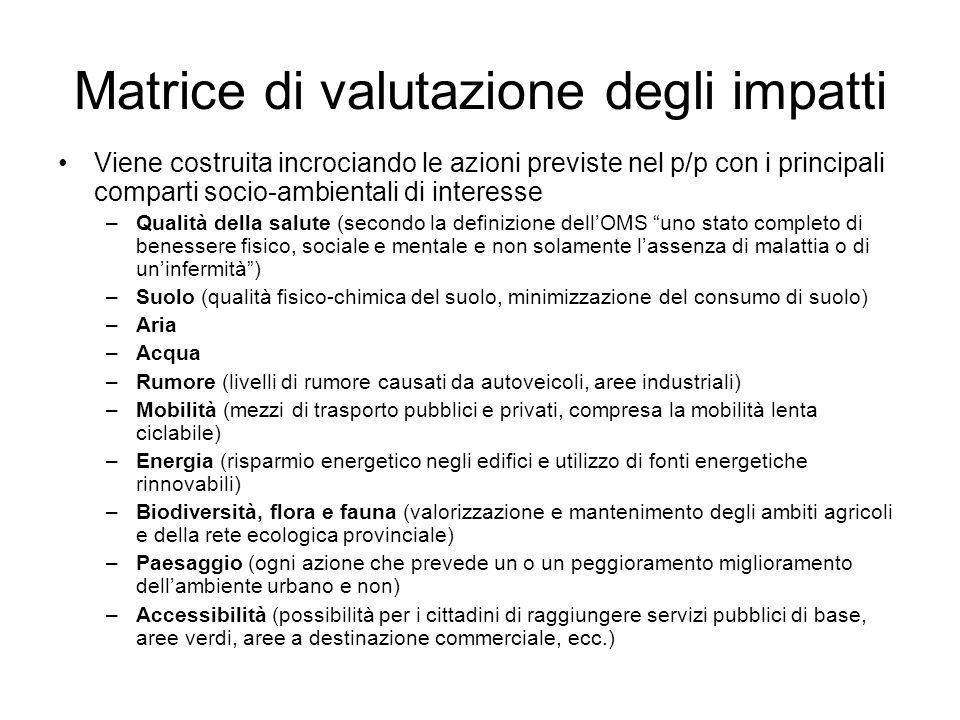 Matrice di valutazione degli impatti Viene costruita incrociando le azioni previste nel p/p con i principali comparti socio-ambientali di interesse –Q