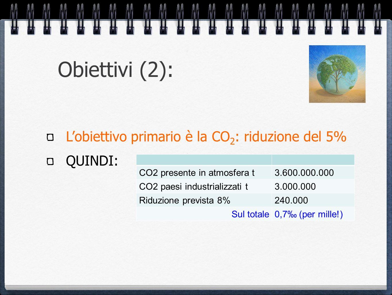 Obiettivi (2): Lobiettivo primario è la CO 2 : riduzione del 5% QUINDI: CO2 presente in atmosfera t3.600.000.000 CO2 paesi industrializzati t3.000.000