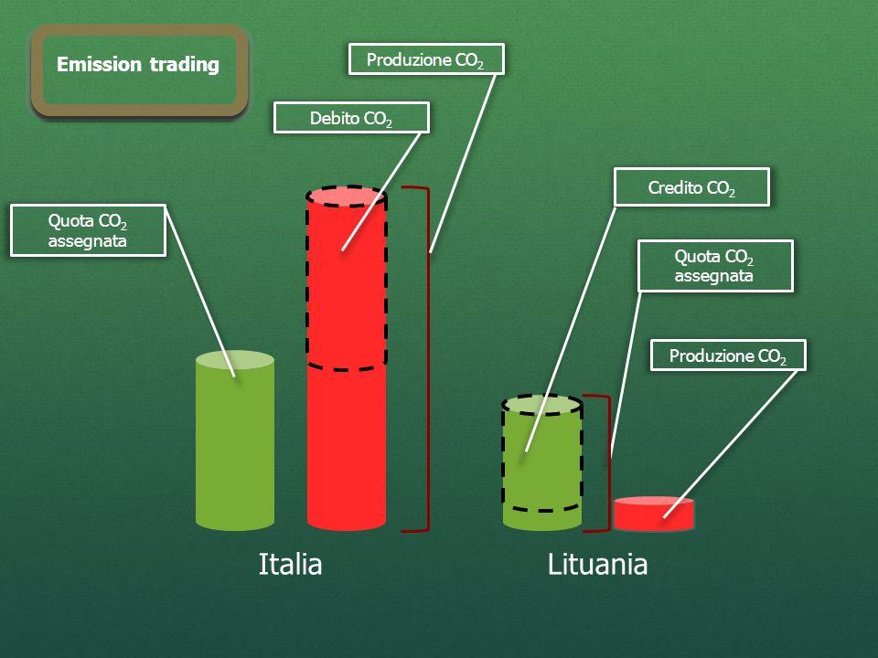 ItaliaLituania Quota CO 2 assegnata Debito CO 2 Produzione CO 2 Quota CO 2 assegnata Credito CO 2