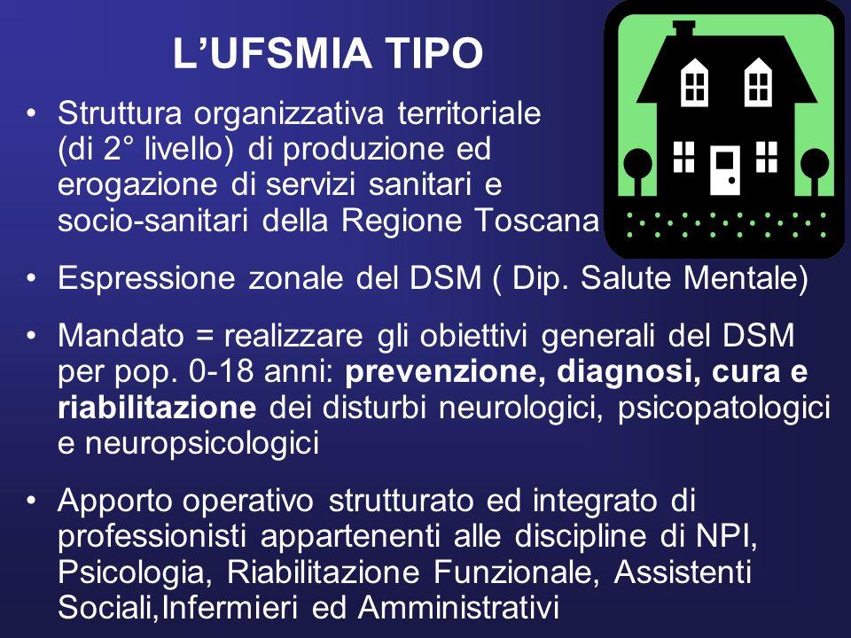 LUFSMIA TIPO Struttura organizzativa territoriale (di 2° livello) di produzione ed erogazione di servizi sanitari e socio-sanitari della Regione Tosca