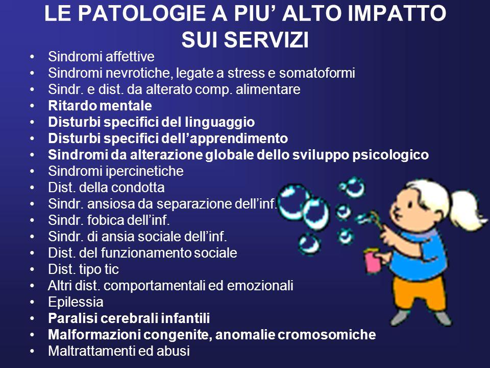 LE PATOLOGIE A PIU ALTO IMPATTO SUI SERVIZI Sindromi affettive Sindromi nevrotiche, legate a stress e somatoformi Sindr. e dist. da alterato comp. ali