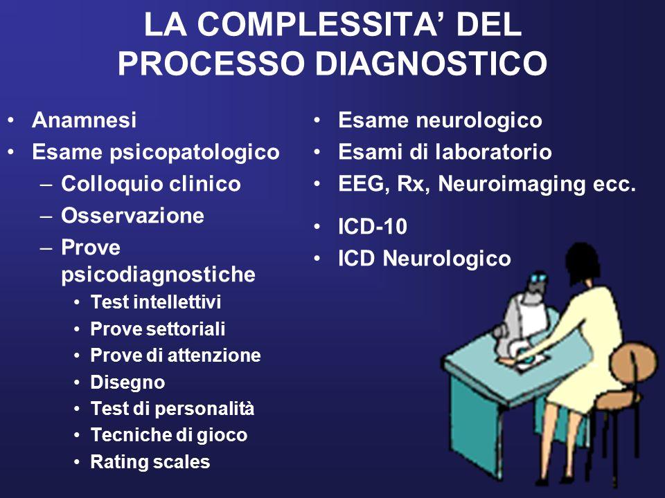 LA COMPLESSITA DEL PROCESSO DIAGNOSTICO Anamnesi Esame psicopatologico –Colloquio clinico –Osservazione –Prove psicodiagnostiche Test intellettivi Pro