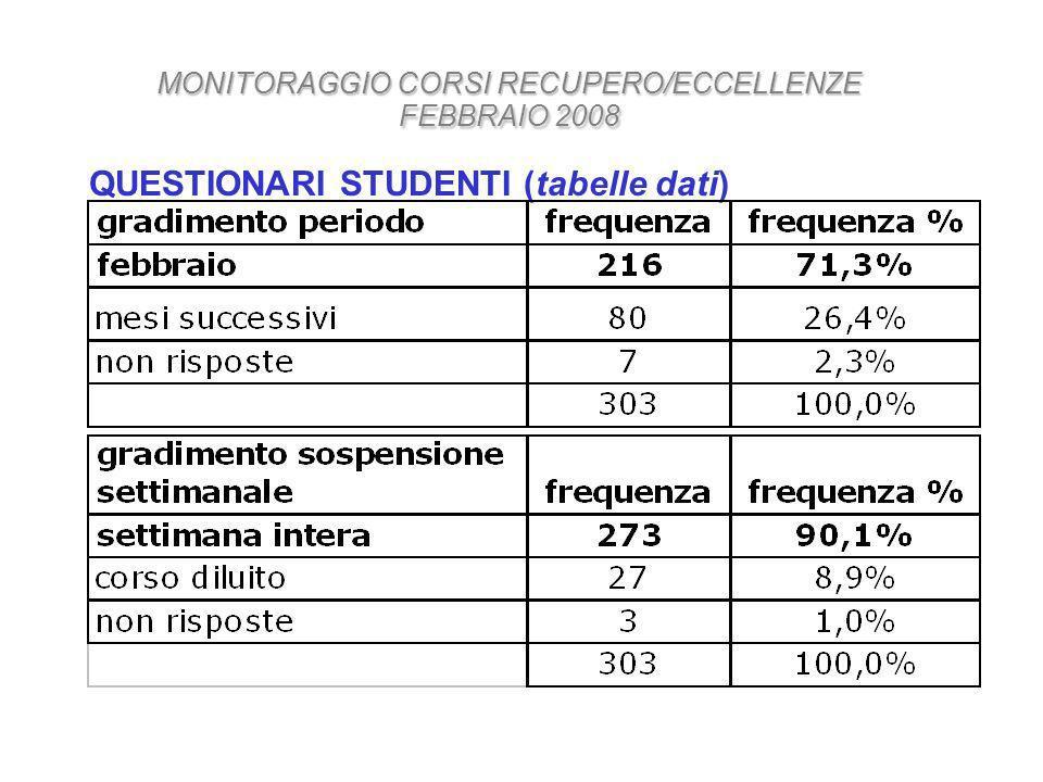 QUESTIONARI STUDENTI (tabelle dati) MONITORAGGIO CORSI RECUPERO/ECCELLENZE FEBBRAIO 2008