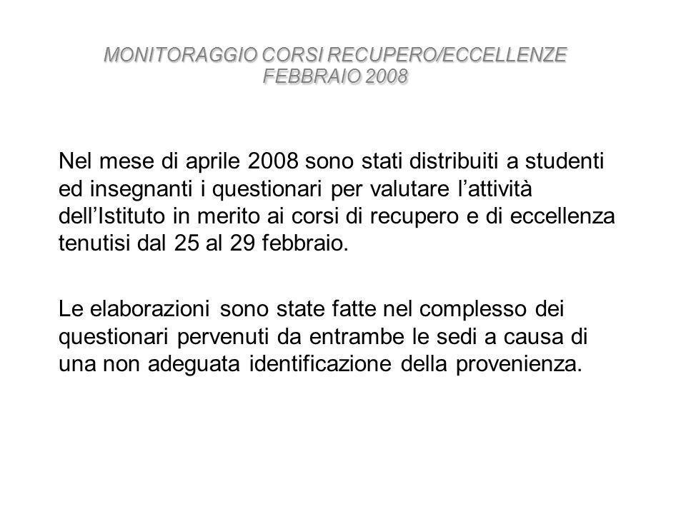 MONITORAGGIO CORSI RECUPERO/ECCELLENZE FEBBRAIO 2008 Nel mese di aprile 2008 sono stati distribuiti a studenti ed insegnanti i questionari per valutare lattività dellIstituto in merito ai corsi di recupero e di eccellenza tenutisi dal 25 al 29 febbraio.