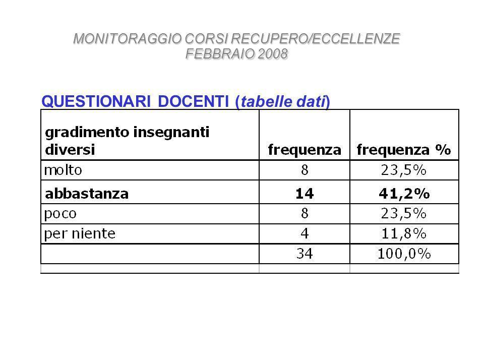QUESTIONARI DOCENTI (tabelle dati) MONITORAGGIO CORSI RECUPERO/ECCELLENZE FEBBRAIO 2008