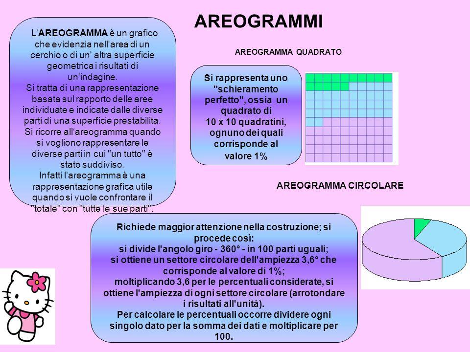 AREOGRAMMI AREOGRAMMA CIRCOLARE AREOGRAMMA QUADRATO LAREOGRAMMA è un grafico che evidenzia nell'area di un cerchio o di un' altra superficie geometric