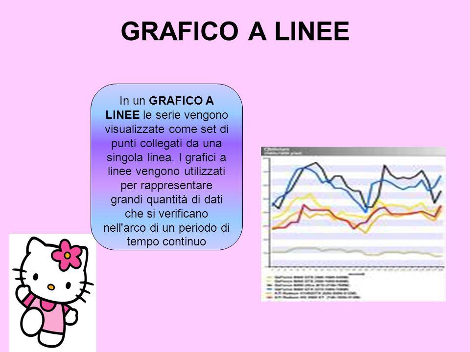 GRAFICO A LINEE In un GRAFICO A LINEE le serie vengono visualizzate come set di punti collegati da una singola linea. I grafici a linee vengono utiliz
