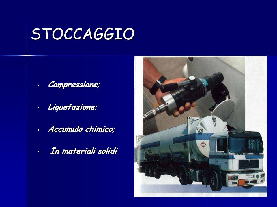 STOCCAGGIO Compressione; Compressione; Liquefazione; Liquefazione; Accumulo chimico; Accumulo chimico; In materiali solidi. In materiali solidi.