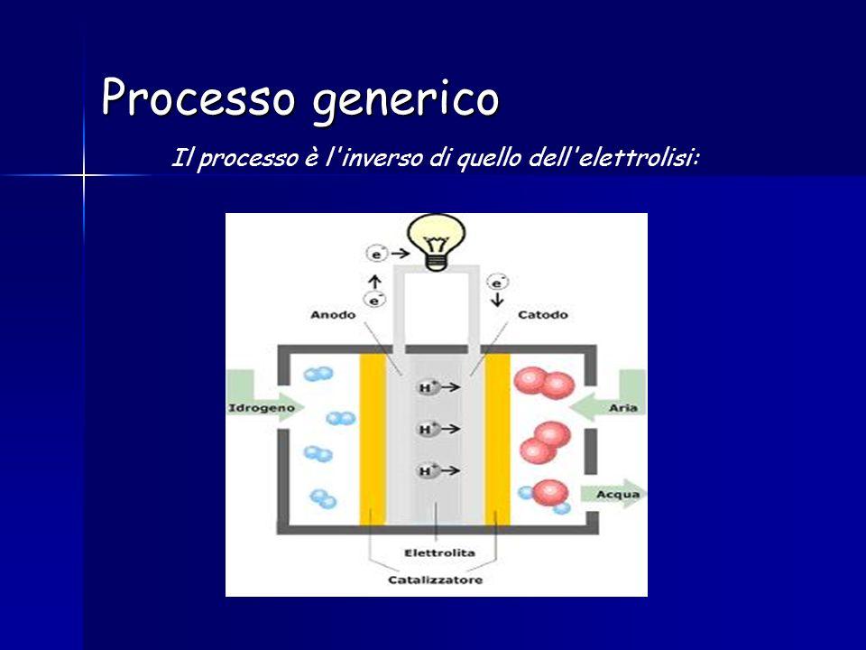 Processo generico Il processo è l'inverso di quello dell'elettrolisi: